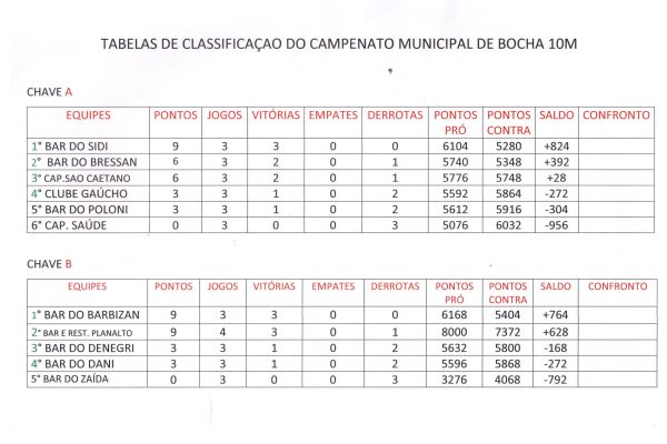 Confira a tabela de classificação do Campeonato Municipal de Bocha