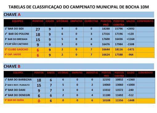 Confira a tabela de classificação do Campeonato Municipal de Bochas