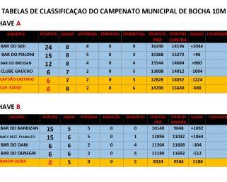 Classificação do Campeonato Municipal de Bochas